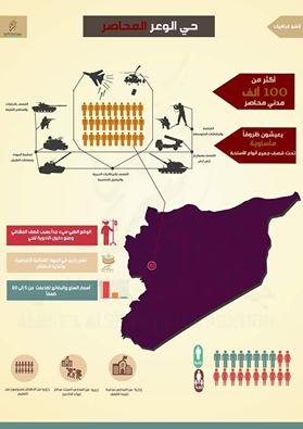 أنفوغرافيك يوضح معاناة أهالي الوعر عام 2015، المصدر: صفحة أهالي الوعر الجديد، فيسبوك.