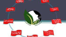 منظمة شهيد إدلب (معرة النعمان)