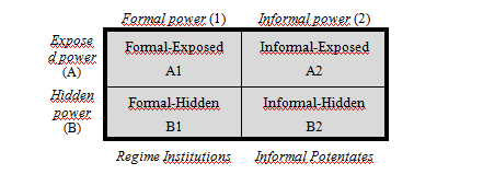 "[Table 1: Formal Vs Informal Power – Exposed Vs Hidden Power. This and the following table have been originally elaborated in Trombetta, Lorenzo, ""Beyond the Party: the shifting structure of Syria's power"", in Anceschi Luca, Gervasio Gennaro & Teti Andrea (eds.), Hidden Geographies: Informal Powers in the Greater Middle East, (London: Routledge, 2014)]."