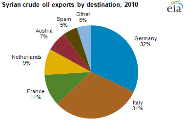 Top Oil Producing Countries In Africa