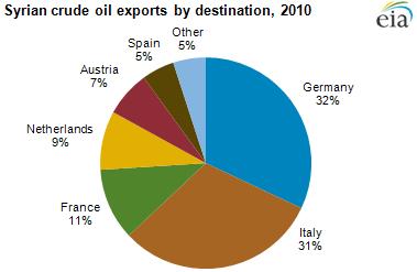 international crude oil market handbook 2016